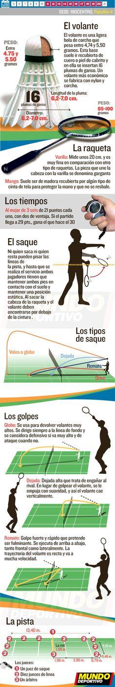 El Bádminton en las Olimpíadas de Río 2016. Las reglas básicas del bádminton, el calendario y todos los partidos en mundodeportivo.com