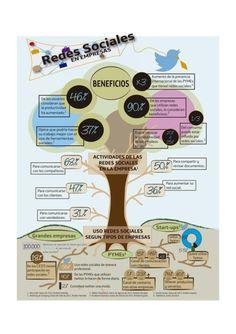 Cómo usan las Redes Sociales las empresas #infografia #infographic #socialmedia