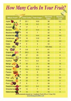 Fruit And Fat Loss - Can eating fruit make you fat??? Read here: http://rippedclub.net/nutrition/fruit-and-fat-loss/