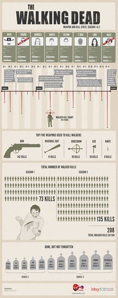 Walking Dead infographic, Damn Rick's handy in a zombie outbreak. I had no idea he that many kills to his name.