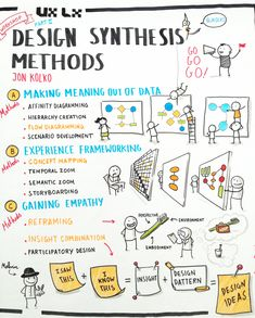 Design Synthesis Methods by Jon Kolko - summarized Visual Thinking, Creative Thinking, Design Thinking Process, Design Process, Web Design, Tool Design, Formation Management, Visual Note Taking, Human Centered Design