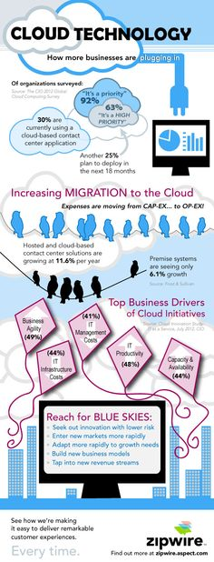 Infographic: How Businesses are Plugging in to Cloud Technology : Aspect Blogs