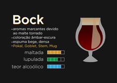 Guia Básico de Degustação de Cerveja on Behance