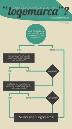 Infográfico: Quando usar a palavra logomarca? http://chocoladesign.com/logo-logotipo-ou-logomarca-batalha-final