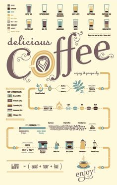 coffee-flowchart-infographic