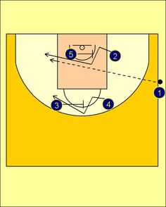 Basketball Plays, Basketball Workouts, Michigan, Base, Note Cards, Bands, Training, Exercises