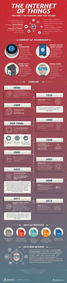 The Internet Of Things: The Past, The Present, And The Future   #Infographic #Internet #Technology #iot