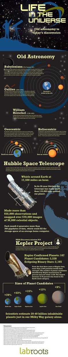 Is There Life In The Universe? | LabRoots | Infographics For the Scientific and Medical Community