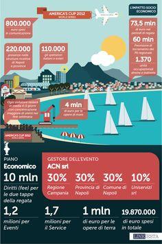 #Napoli #Naples America's Cup #infografica #infographic