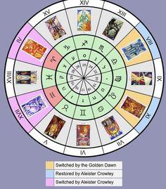 Cartomancy, Astrology Zodiac, Solomon, Evolution, Tarot, Instagram, Magick, Tarot Cards