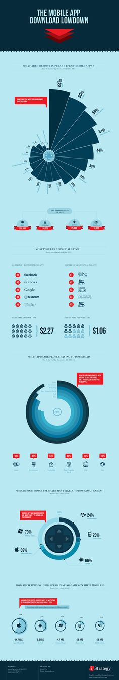 Infographic Of The Day: All About The Mobile App Market | Co.Design: business + innovation + design