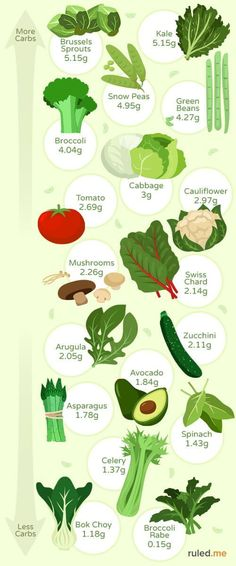 Diet Recipes visual guide for commonly consumed low carb vegetables - Vegetables are crucial on a ketogenic diet for their nutrients. Here's a list of the best low-carb and keto vegetables out there. Carbs In Broccoli, Keto Friendly Vegetables, Keto Diet Vegetables, Carbs In Vegetables, Starchy Vegetables, Eating Vegetables, Cetogenic Diet, Vegan Keto Diet, Ketosis Diet