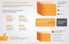 El 22% de los hispanos compró algún producto luego de ver un anuncio en redes sociales. Fuente: Social Media Report 2012 by Nielsen.