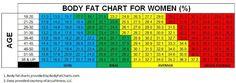 women-body-fat-chart1.jpg (650×229)