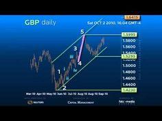 Elliott Wave Forex Signals - YouTube