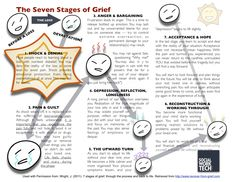 The Seven Stages of Grief. Whether because of divorce, death or discovery of adultery, the grief is the same. You need to deal with each stage and allow yourself to feel what you are feeling. Once you accept each stage fully, then you move on to the next stage. And it is alright to revisit a previous stage. The loss and/or wound will always be a part of you. Trust me, though, as hard as each stage is, things do and will get better in time.