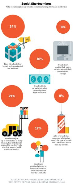 The Number of Online Friends Digital Trendsetters Have #Infographic (Part 2) via @Adweek