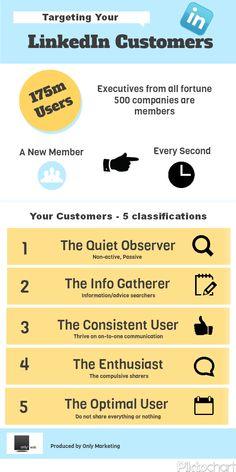 Tipologías de clientes en Linkedin #infografia #infographic #socialmedia