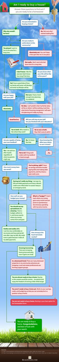 Are you ready to buy a home? Flowchart.