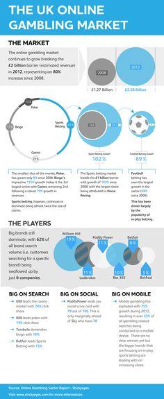 UKs online gambling sector worth £2bn in 2012: stats