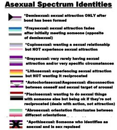 I guess i'm graysexual. What about you?