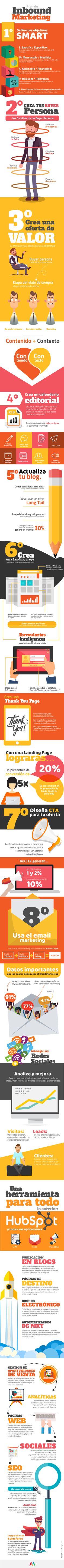 Plan de Inbound Marketing #infografia