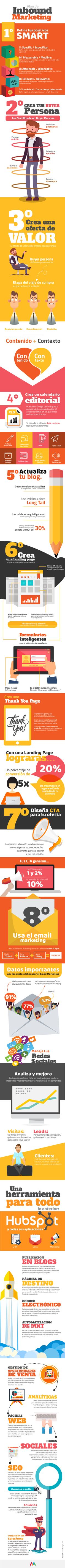 Plan de Inbound Marketing #infografia