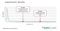 Lead Testing: 90% of successful lead follow-up occurred within 28 days of first contact