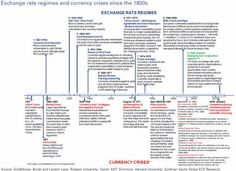 Visualizing 193 Years Of Currency Regimes & Crises | Zero Hedge