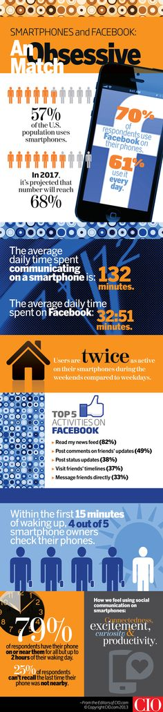 Infographic: Smartphone Users Tap Facebook Obsessively