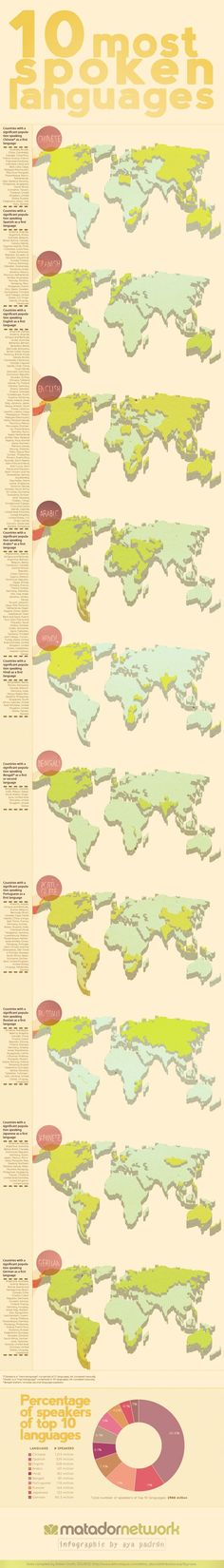 Educational infographic : Where are the worlds most common languages spoken? [Infographic]