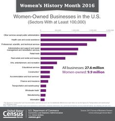 35.8 percent of US firms were owned by women. See our snapshot: go.usa.gov/cw5qh #WomensHistoryMonth