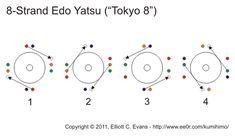 square kumihimo patterns | kumihimo marudai mike s website on dowlais male choir weaving kumihimo ...