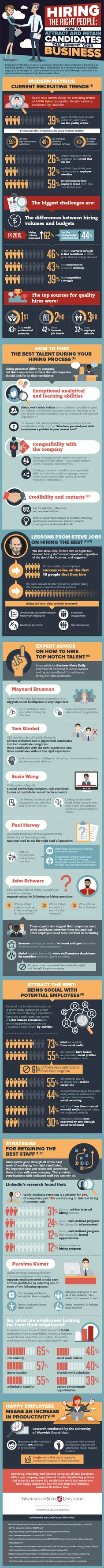 Hiring the Right People #Infographic #Business #Career #Hiring