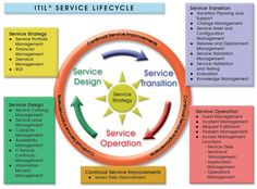 Perhaps somewhat self explanatory, but Service Strategy is the strategy used by a business to execute its business objectives and meet the customers requirements.