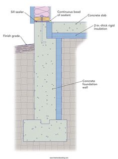 Insulating a Slab on Grade --What's the best way to insulate a slap-on-grade foundation? -- September Issue 245 - Page 88