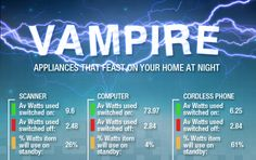 Infographic: Vampire Appliances That Devour Electricity While You Sleep   Inhabitat - Sustainable Design Innovation, Eco Architecture, Green Building
