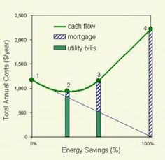 BEopt Software Has Been Released to the Public  Designers of zero-energy homes can now download this useful cost-optimization software for free  A graph showing how energy-efficiency measures affect costs