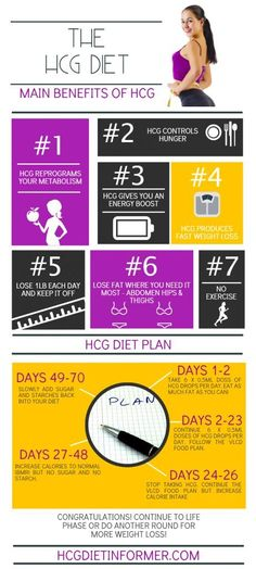 The HCG Diet. Benefits and steps of the hcg diet perfectly summed up in this easy to read infograph.
