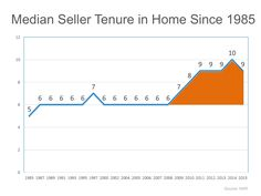 How long will you stay in your Home? http://linda.swirealtyaz.com/blog/How+Long+Do+Families+Stay+In+A+Home