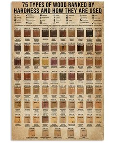 Types Of Wood Ranked By Janka Hardness Carpentry shirts, apparel, posters are available at Ateefad Outfits Store. Antique Woodworking Tools, Learn Woodworking, Woodworking Projects Diy, Wood Projects, Woodworking Furniture, Got Wood, Wood Tree, Used Tools, Types Of Wood