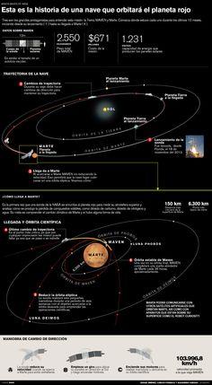 """Nave MAVEN analizará atmósfera superior del Planeta Rojo Misión liderada por costarricense (tica) llegará a Marte el domingo 21 de setiembre del 2014"""""""