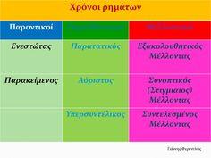 Χρόνοι ρημάτων Παροντικοί Παρελθοντικοί Μελλοντικοί Ενεςτώτασ Παρατατικόσ Εξακολουθητικόσ ... Bar Chart, Greece, Greece Country, Bar Graphs