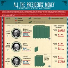 Business Infographics - US Presidents Infographics. All The Presidents' Money: The Net Worth of Every U. Facts About US Presidents. Business Infographics, Us Presidents, Net Worth, Second Grade, Facts, Money, Board, Silver, 2nd Grades