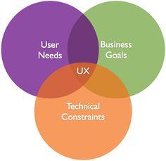 UX Venn Diagram - Jessica Ivins