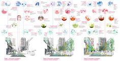 Imagen 1 de 18. Iniciativas ciudadanas conectadas con el desarrollo del espacio público (el corredor ecológico) en el tiempo.. Image © Ecosistema Urbano