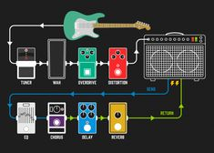 guitar signal chain diagram Ever wondered if you should be using your effects loop? Or what an effects loop even is! Read our article to learn and take your guitar tone to the next level with your effects loop. Guitar Pedal Board, Diy Guitar Pedal, Guitar Rig, Guitar Chords, Cool Guitar, Acoustic Guitar, Guitar Players, Bass Guitars, Diy Guitar Amp