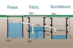 Septic Tank Design, Septic Tank Systems, Septic System, Fossa Séptica, Plumbing Drains, Drainage Solutions, Filter Design, Passive House, Container House Design