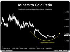 Despite Pullback, Silver Set To Surge To $35, Gold $2,500, But Look At What Is Really Going To Outperform…   King World News Gold Ratio, Us Dollar Index, Silver Market, Things That Bounce, Encouragement, Told You So, Chart, King, Graphics