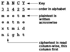 columnar transposition cipher